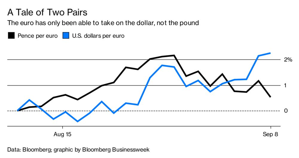 Finding Value As Sterling Holds Up Against The Euro