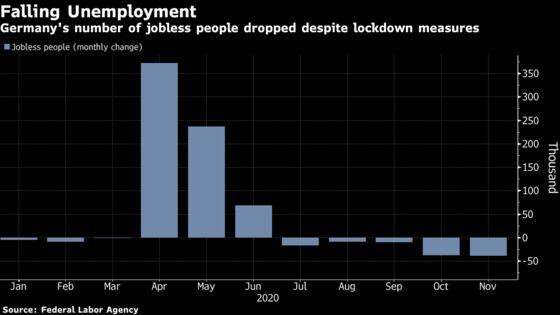 German Joblessness Fell in November Despite Second Lockdown