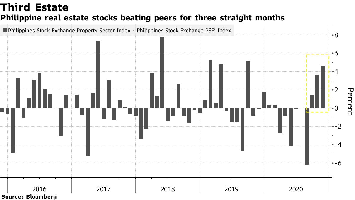 Philippine real estate stocks beating peers for three straight months