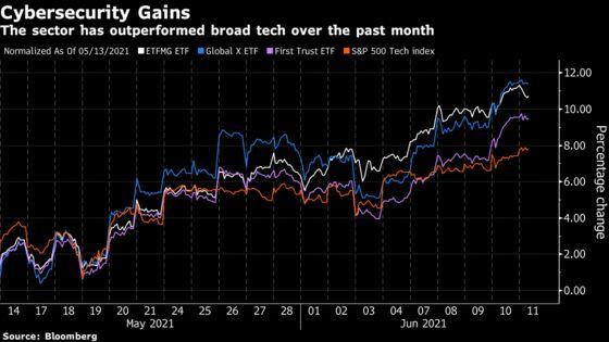 Security Stocks Eye Best Week in Months as List of Hacks Grows