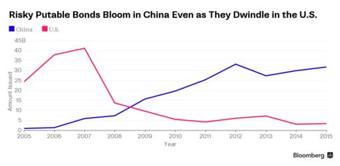 Amount of putable bonds issued in the U.S. and in China since 2005