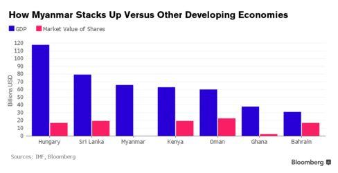 Myanmar versus other developing economies