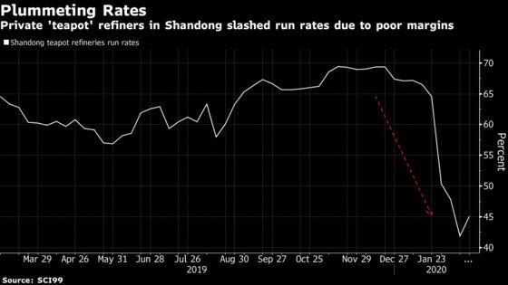 Oil Trader Collapse Raises Alarm Over China's Private Refiners