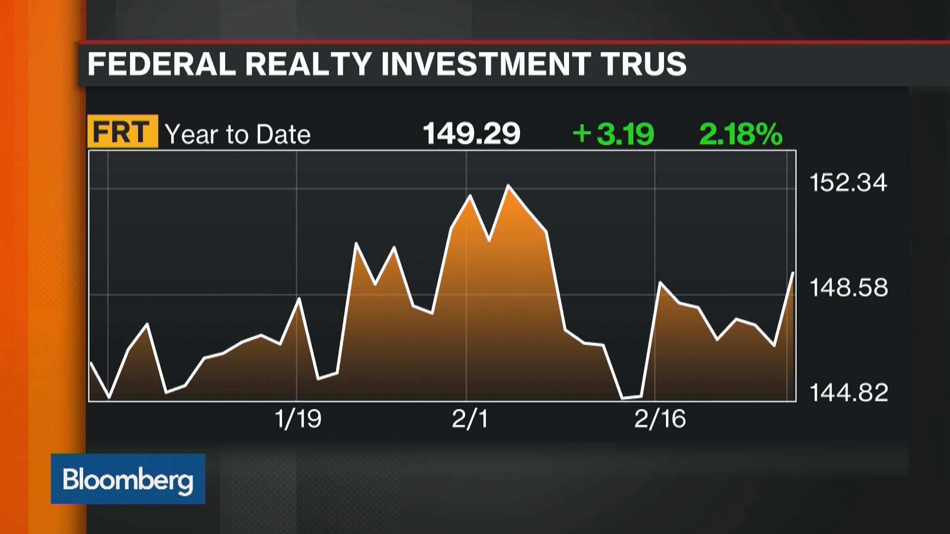 FRT:New York Stock Quote - Federal Realty Investment Trust