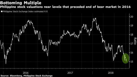 Hope Returns for Philippine Stock Investors After 17% Plunge