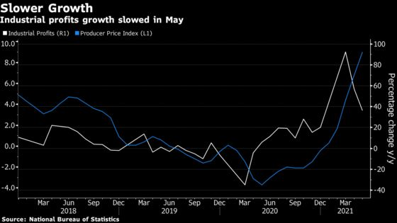 China's Industrial Profits Grow at Slower Pace as Costs Rise