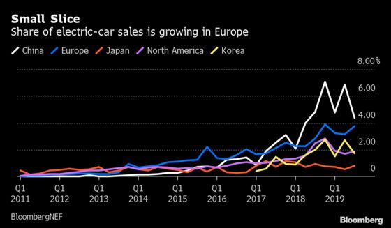 Europe Gains Ground in Global Race to Sell Electric Cars