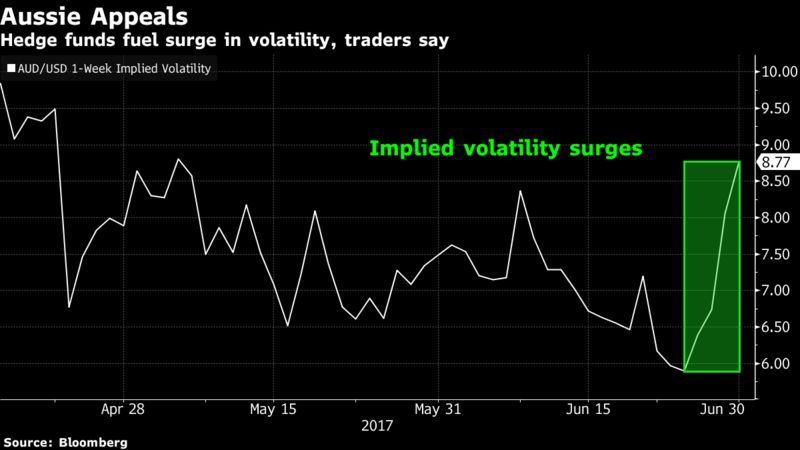 AUD Implied Volatilty