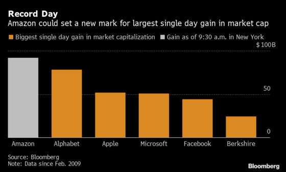 Amazon Set to Break Record for One-Day Gain in Market Cap