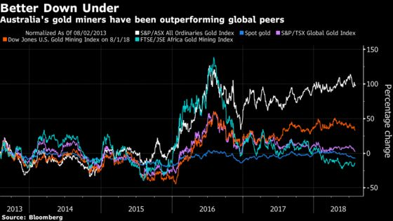 Investors Want Australia's Gold Producers to Buy Their U.S. Rivals