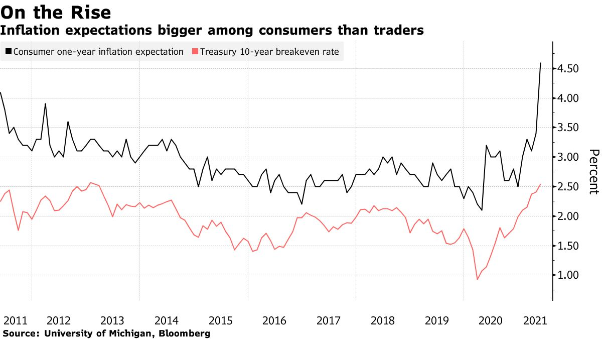 Inflation expectations bigger among consumers than traders