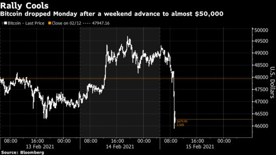 Bitcoin Retreats After Weekend Rally to Record of Nearly $50,000