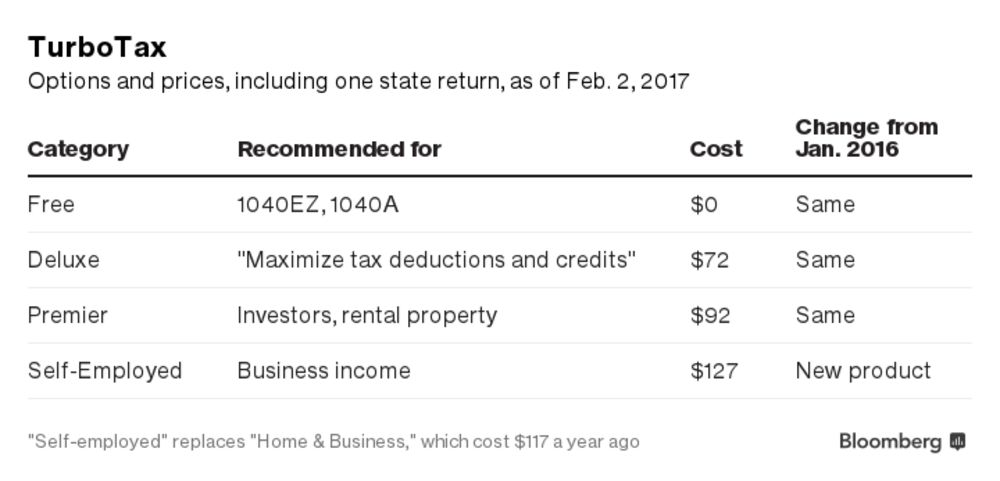 Cheapest (Free?) Tax Prep in 2017: H&R Block, TurboTax, TaxAct