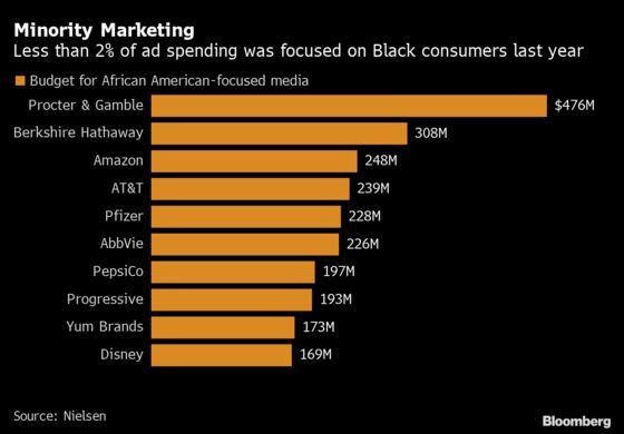 Advertisers Are Slow to Focus on Black Media Despite Promises
