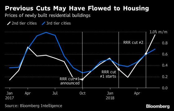 PBOC Reserve Cut Not Aimed at Helping Housing Market, BOC Says
