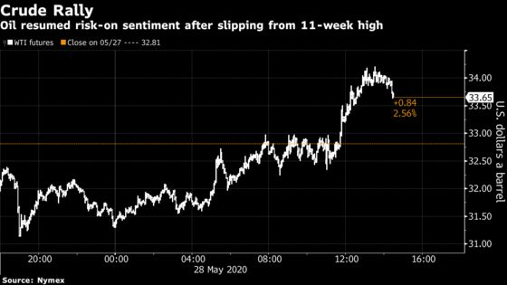 Oil Rallies With Investors Eyeing Demand Recovery, Output Cuts