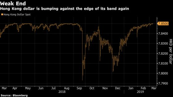 Hong Kong Steps In to Defend Peg for First Time Since August