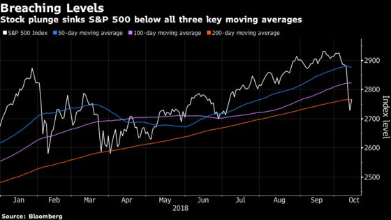 U.S. Stock Index Futures Fall on Saudi Tensions, Trade Woes