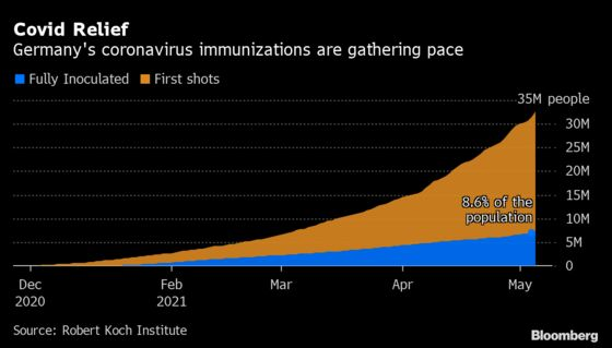 German Lawmakers Back Lockdown Exemptions for Fully Vaccinated