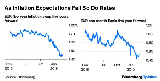 The ECB Is Speaking With Too Many Voices