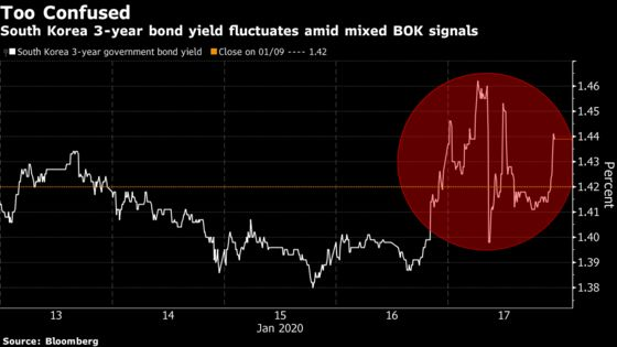 Korea Bonds Whipsaw After BOK Has Traders Adrift on Rate Outlook
