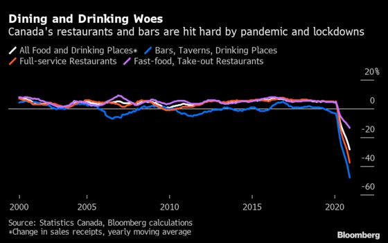 Restaurants in Canada Suffer Worst Year in at Least Two Decades