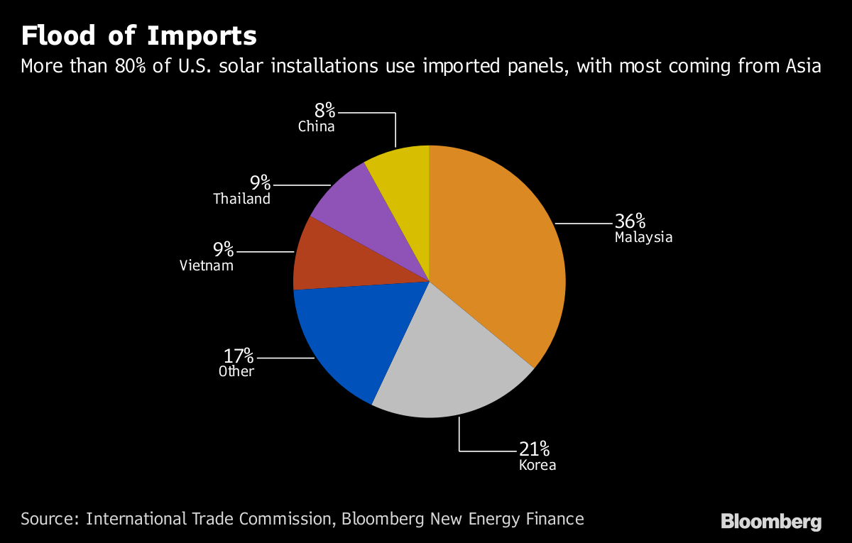 Trump's Solar Tariffs Mark Biggest Blow to Renewables Yet