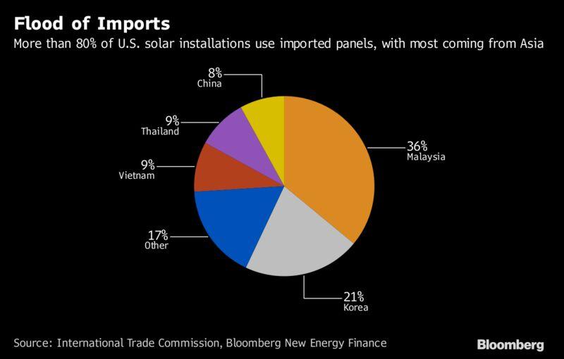 Trump's Tariffs on Solar Mark Biggest Blow to Renewables Yet – Trending Stuff