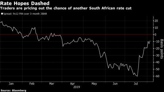 Trade War Escalation Hurts Rand, Dashes Rate-Cut Hopes