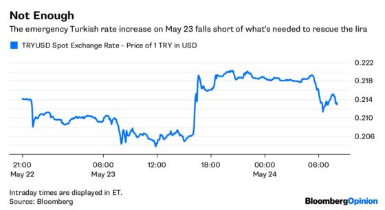 Turkey's Rate Hike Shock Leaves Room for Awe