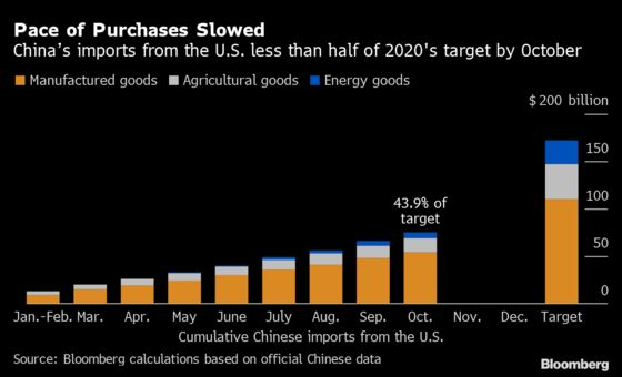 China Looks Set to Miss U.S. Trade Deal Target, Latest Data Show