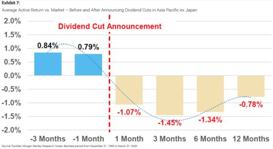 Morgan Stanley Quants Say Stick to Quality in Asia for Dividends