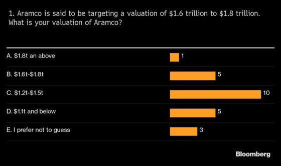 Here's What Investors Say Aramco's Valuation Should Be