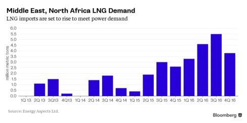 Middle East LNG Demand