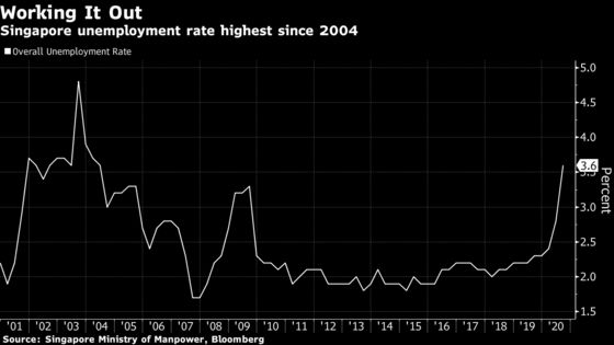 Singapore Unemployment Rises to 16-Year High