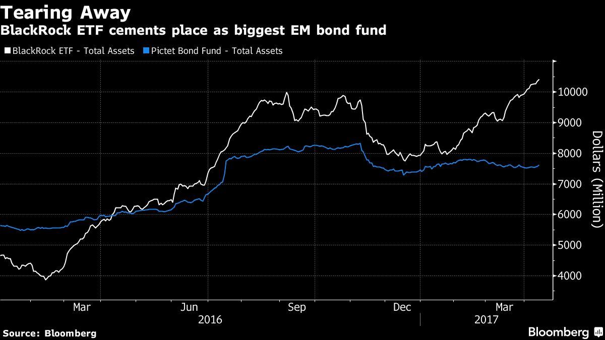 Blackrock Etf Is The New Leader For Emerging Market Debt Investors