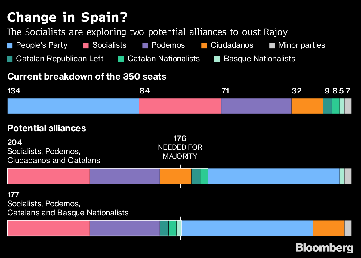 Spanish Opposition Close to Securing Votes to Topple Rajoy, Sources Say