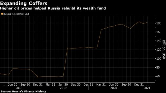 Russia ConsidersSpending Wealth Fund Billions on Infrastructure