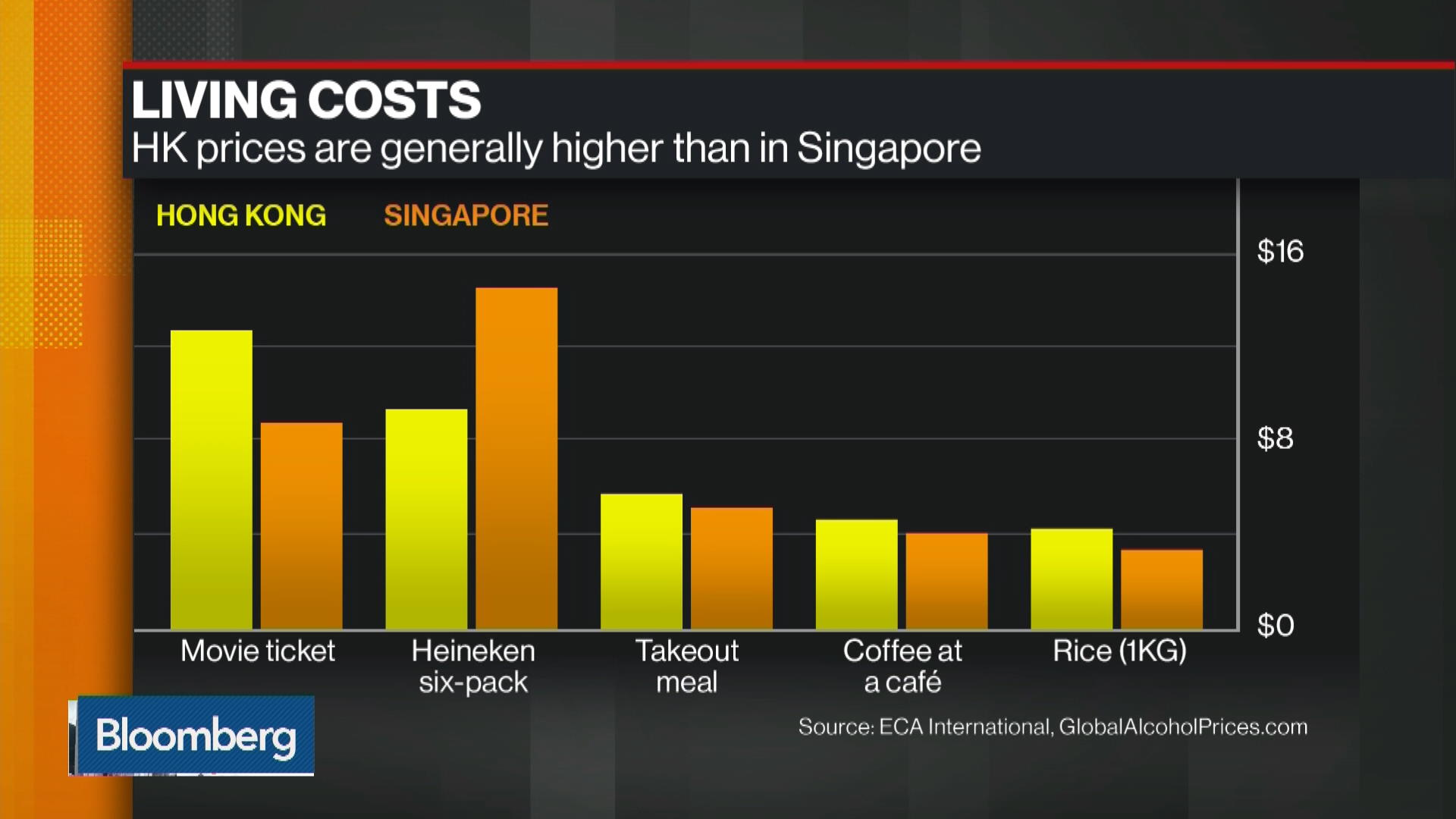 Hong Kong Versus Singapore in Chase for Expatriates