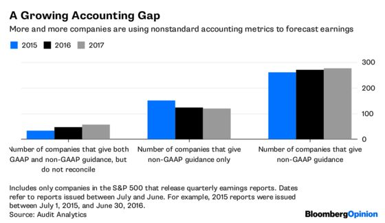 It's Funny How Companies See Clearly Without GAAP in Their Eyes