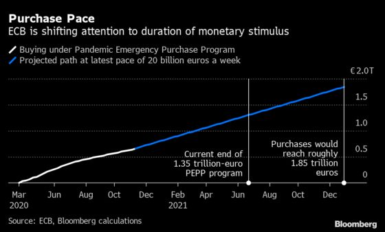 ECB Wants Next Stimulus to Be Judged on Quality, Not Quantity