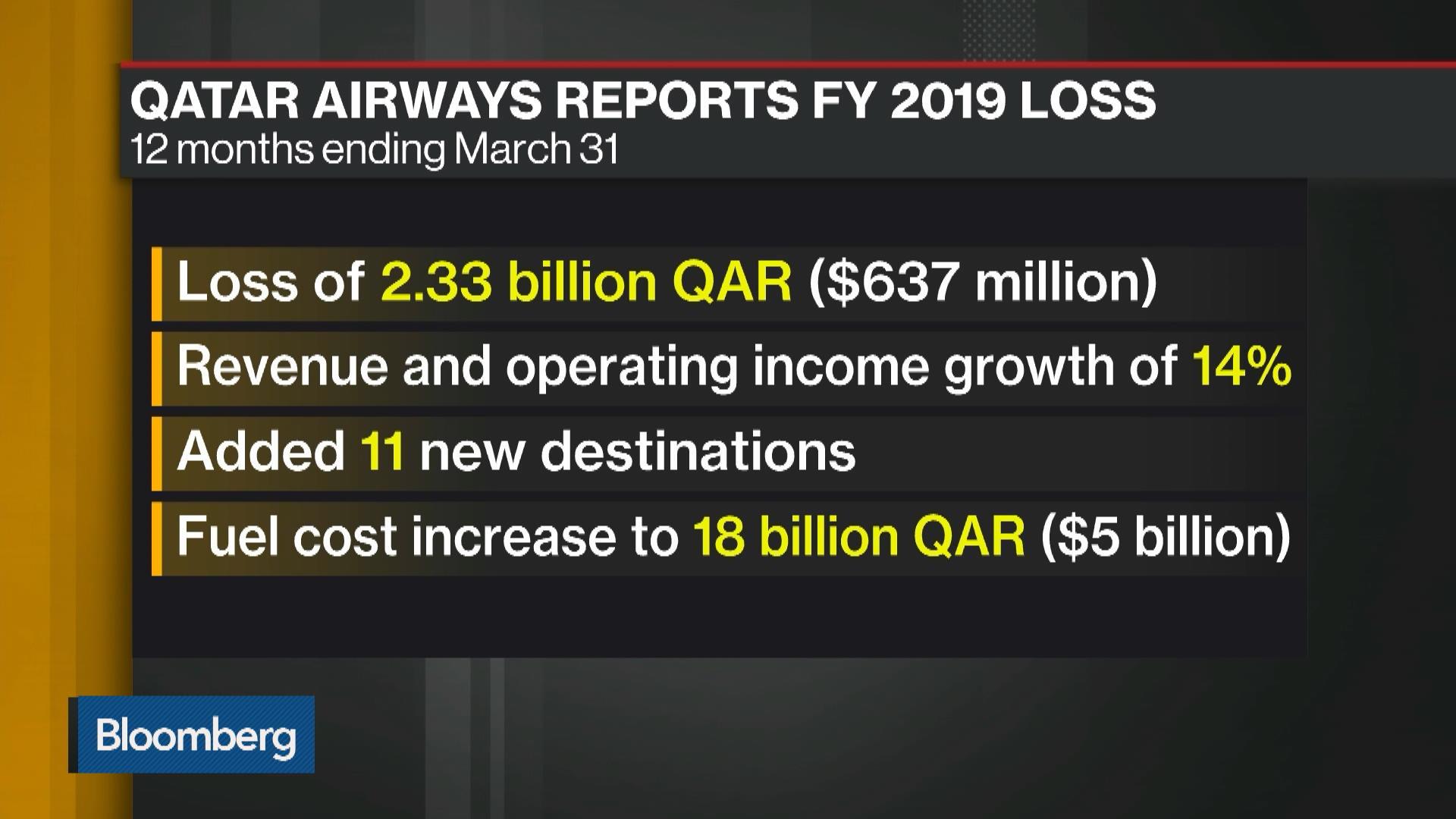 Qatar Airways Loss Widens on Higher Costs