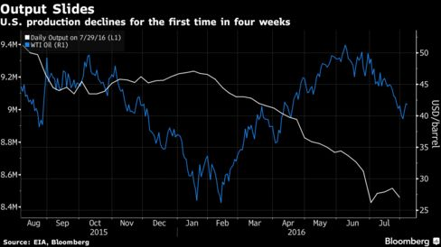 Oil Jumps 3% As Short-Covering Pushes US Crude Firmly Over $40