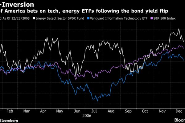 Bank of America bets on tech, energy ETFs following the bond yield flip