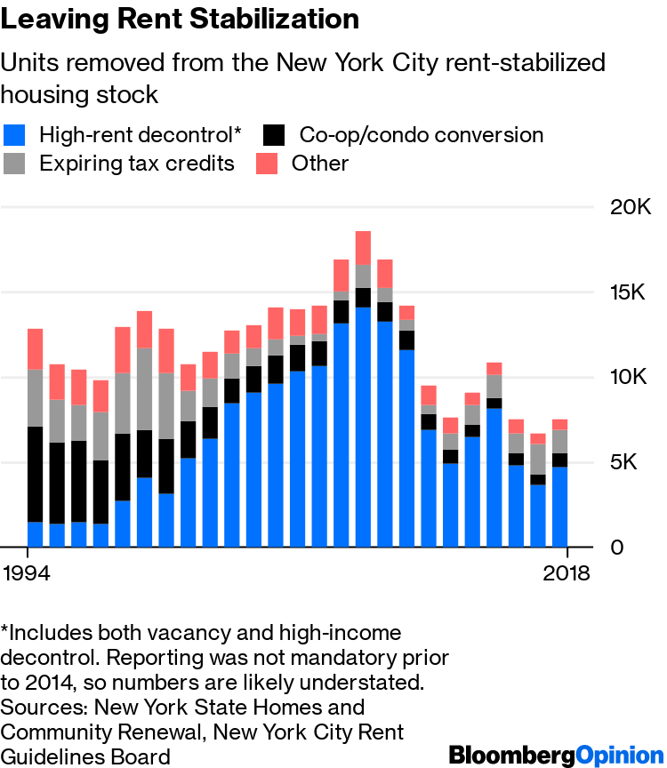 New York Rent Control Changes Won't Add Affordable Housing