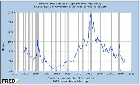Corporate bond yields haven't been this low since the 1960s