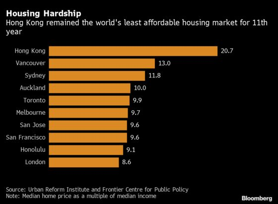 Hong Kong Homes Ranked Least Affordable for 11th Year