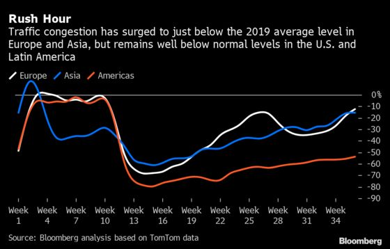 Traffic Surge in Europe and Asia Adds to Mixed Outlook for Oil