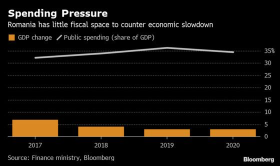 Romania's New Spending Plans Are at Odds With EU Forecasts
