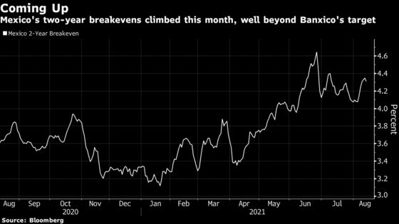 Breakevens Show Banxico May Need Another Inflation Reality Check